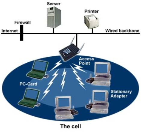 wireless communication thesis